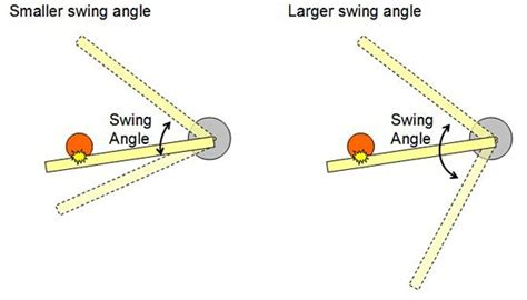 Swing Science Store the physics of baseball and hit charts
