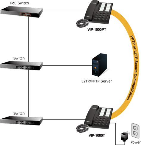 Planet Vip 1000pt high definition poe ip phone planet product