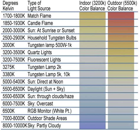 light bulb color meanings led guide wozled