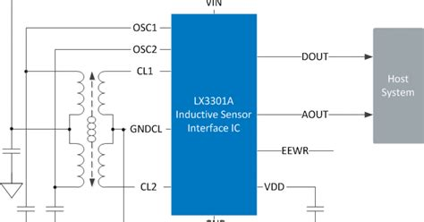 linear variable inductor inductor sensor interface ics use lvdt on pcb structures replace devices eenews europe