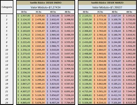 utedyc paritarias enero 2016 escala salarial utedyc aumento enero 2015 autos post