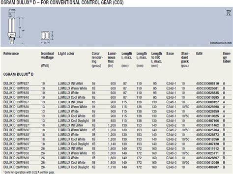 sockel g24d 1 osram dulux d 26w 840 g24d 3 l belgie