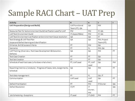 uat scenarios template uat scenarios template images template design ideas
