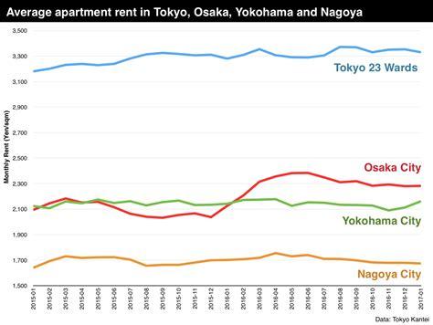 average apartment rent average apartment rent in january 2017 japan property