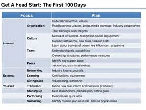 100 Day Business Plan Template Being Your Best At The Workplace The First 100 Day Plan