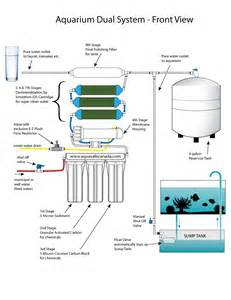 Reverse osmosis membrane to ensure 100 pure water for your aquatic