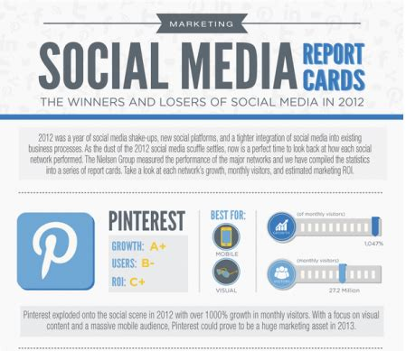 social media report card template top marketing news january 18 2013