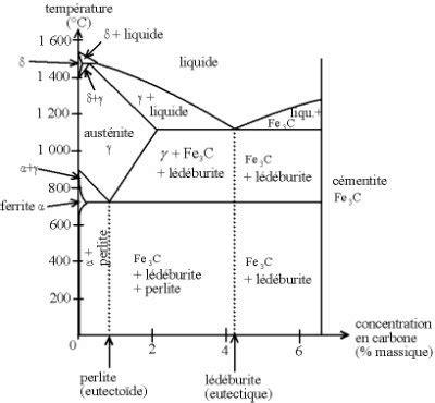 exercice diagramme de phase cuivre nickel de fonte acier page 5 de fonte acier
