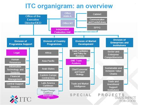 design manager indonesia itc structure