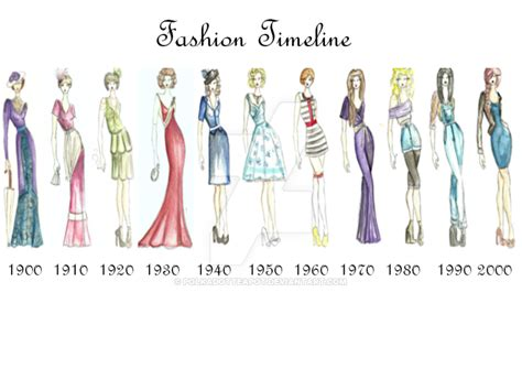 fashion illustration history timeline fashion timeline 1900 2000 by polkadotteapot on deviantart