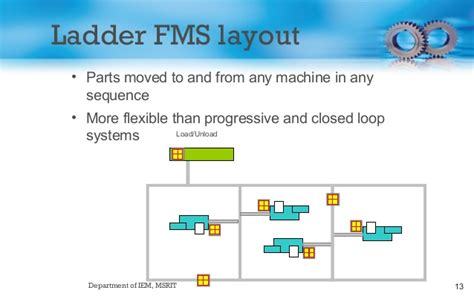 layout design for flexible manufacturing systems manufacturing systems design