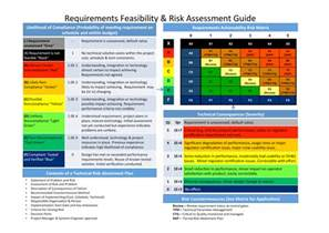 Risk Assessment Project Management Template by Musings On Project Management January 2013