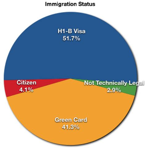 Immigration Status Search Immigration Status