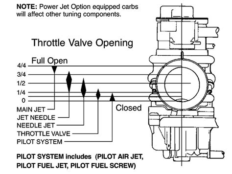 rejetting your dirt bike carburetor for or cold