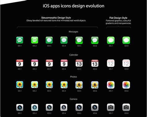 Infographic: Apple's Evolution From iOS 1 to iOS 8 ...