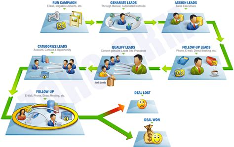 b2b sales process flowchart pics for gt b2b sales process flowchart