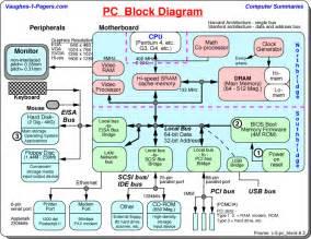 computer block diagram pc schematic vaughn s summaries