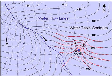 how to draw flow lines the water table flow nets and groundwater flow