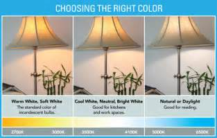 daylight color temperature ecoefficient led bulbs home services chion energy