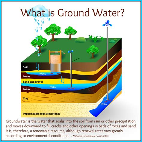 what is section a groundwater awareness week 2016 part 1 what is