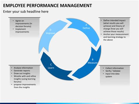 Employee Performance Management Powerpoint Template Performance Appraisal Ppt Templates Free