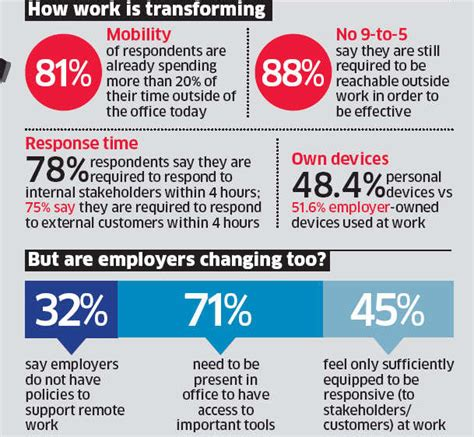 The Most Willing indians most willing to adapt to changing workplace study