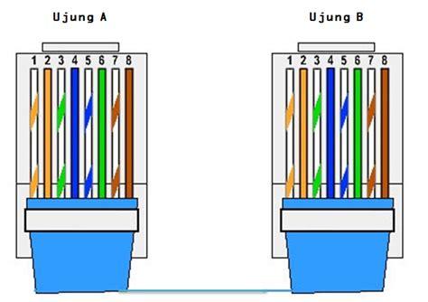 C Mart Tang Crimping Skun Kupas Kabel cara membuat kabel lan sendiri beserta fungsinya
