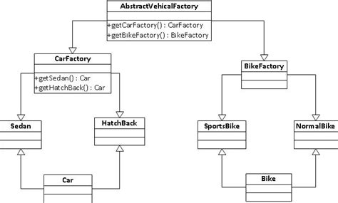 abstract factory design pattern in java video abstract factory design pattern php exle efcaviation com