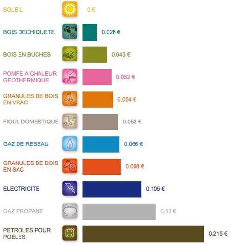 Quel Energie Pour Se Chauffer 4554 by Quelle Est L 233 Nergie La Moins Ch 232 Re Pour Se Chauffer