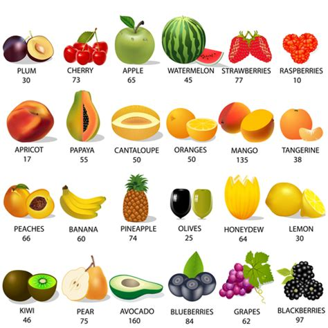 fruit calories emergency rations how much is enough survival skills