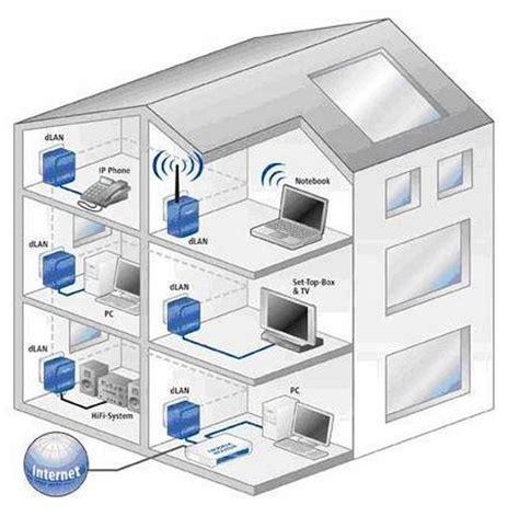 test rete wifi repeteur wifi pas cher