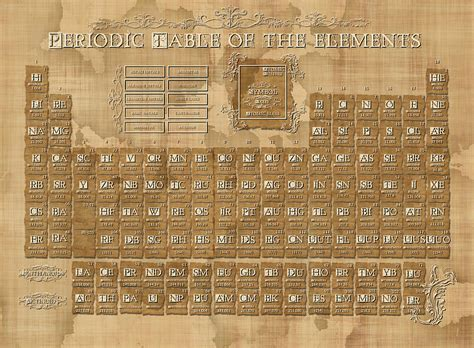 periodic table of the elements vintage 5 digital by