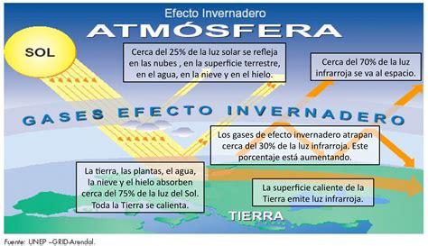 preguntas sobre geografia yahoo efecto invernadero geograf 237 a pinterest efecto