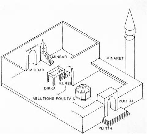 Medieval castle diagram in addition the labeled inside of a jewish