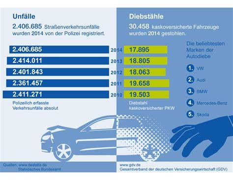 Kfz Versicherung 3 Schäden Frei by Autoversicherung Versicherungskammer Bayern