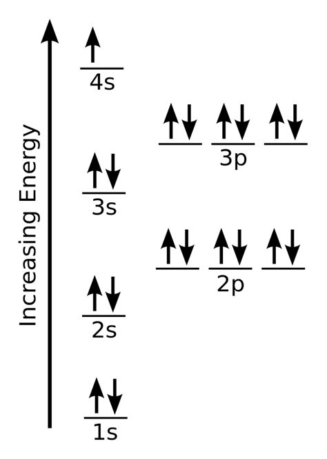 potassium orbital diagram file electron configuration potassium svg wikimedia commons