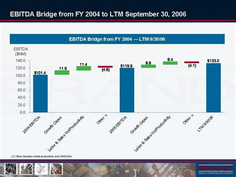 ebitda bridge