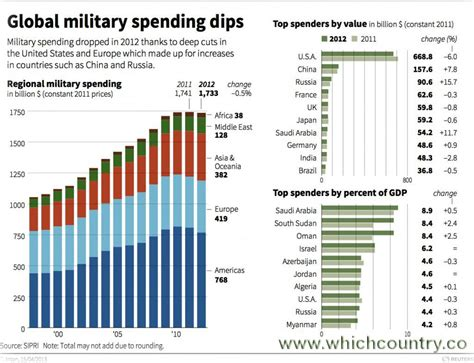 expenditure by country world s largest arms