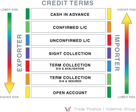Letter Of Credit Key Terms Understanding Trade Risk A Guide To Payment Terms