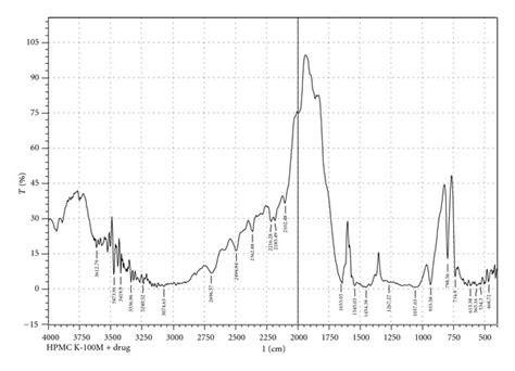Hpmc K100m ftir spectra of met hcl hpmc k100m