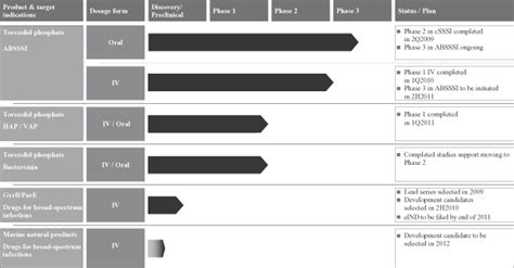 multi generational project plan template trius therapeutics inc form s 1 june 21 2011