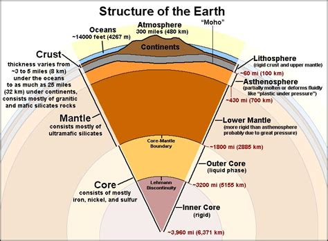 Teh S Mantle structure of the earth 171 mr stephens sixth grade earth
