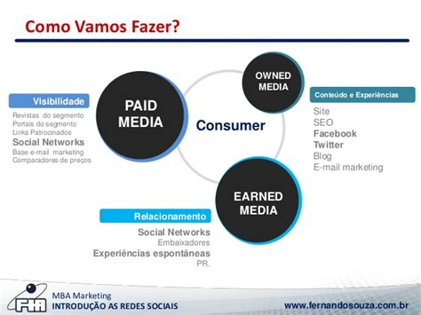 How Easy Is The Mba Market by Aula Mba De Marketing Fia Introdu 231 227 O As Redes Sociais