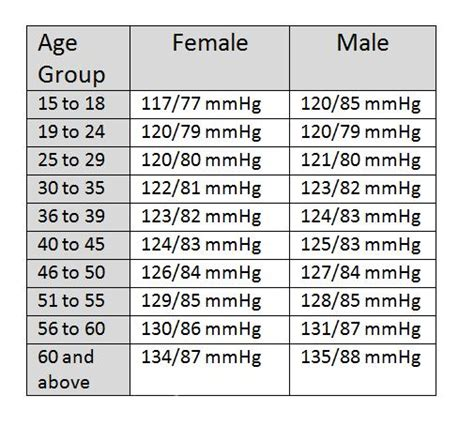 normal blood pressure normal blood pressure chart by age 33