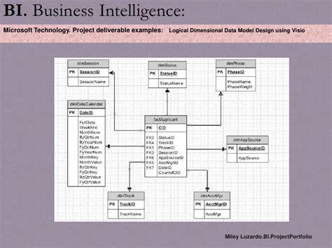 Snhu Mba Business Intelligence Sql by Fl2008 B3mileyluzardoportfolio