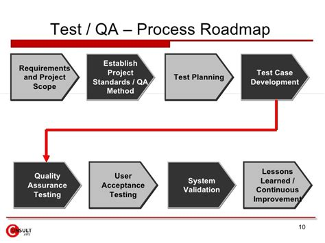 design guidelines for quality assurance testing quality assurance
