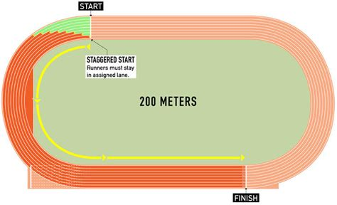 how to race the 200 meters youtube how to watch track field runner s world