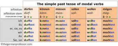 german modal verbs past present future the german