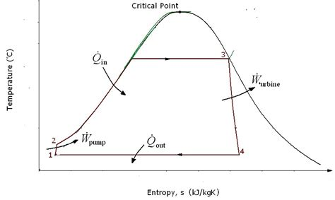 ts diagram carnot cycle t s diagram carnot free engine image for