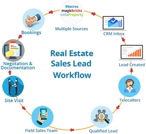 real estate workflow real estate lead management system real estate lead